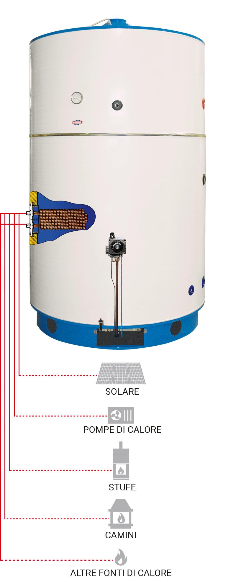 Scaldacqua scaldabagni a gas ad uso industriale btg 1500 for Scaldacqua in rame